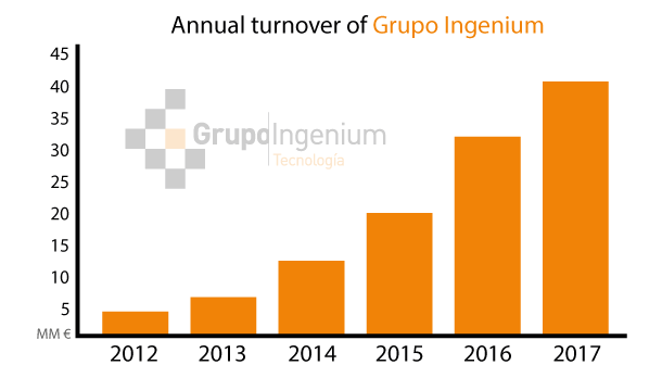 Annual turnover of Grupo Ingenium