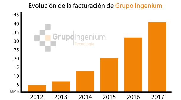Gráfica evolución de la facturación anual del Grupo Ingenium